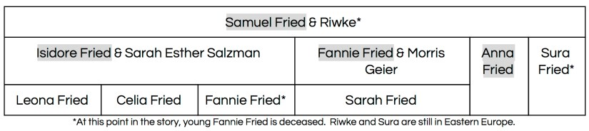 Samuel and Riwke's descendants