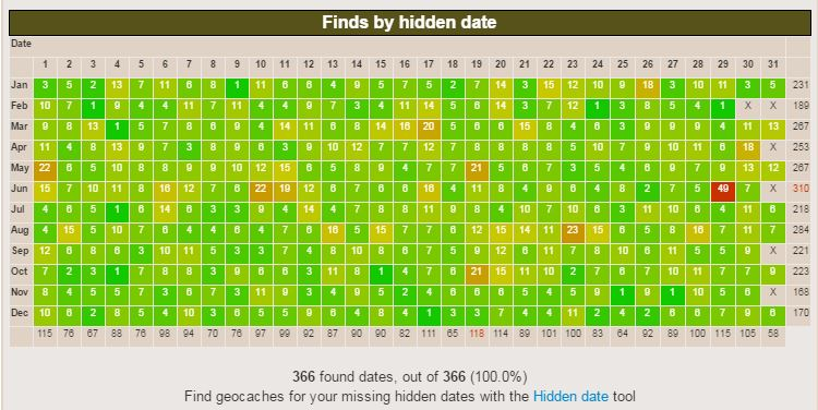 The Geocaching Junkie Hidden Date Grid