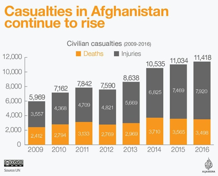Death and injury in Afghanistan war