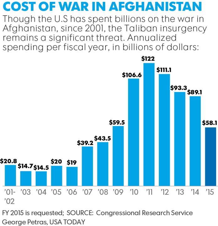 Spending in Afghan War statistics