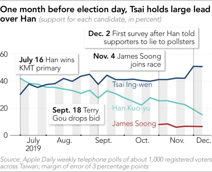 Tsai leads in all major polls