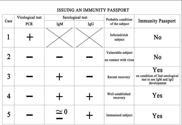 Covid-19 immunity test chart