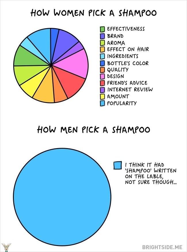 erkekler ve kadınlar arasındaki farklar 9