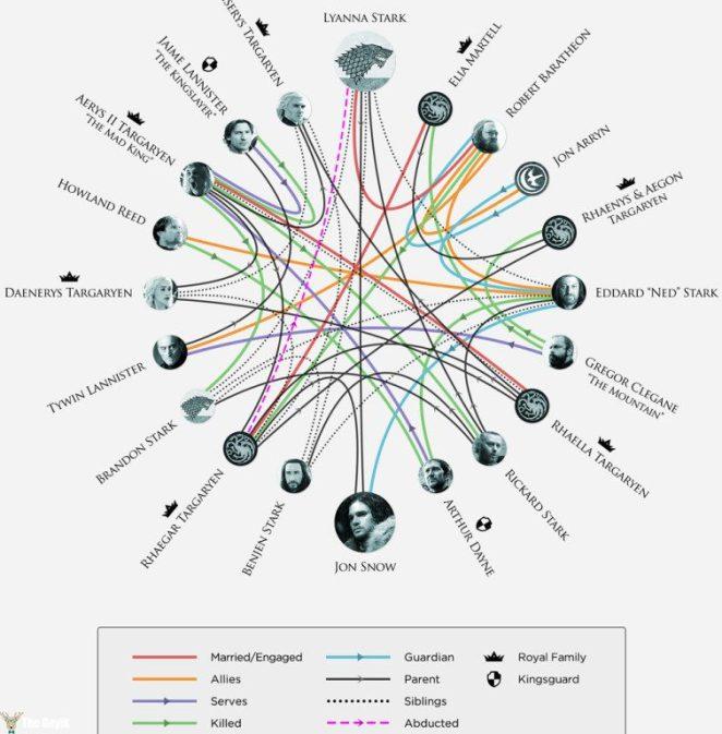game of thrones aile listesi