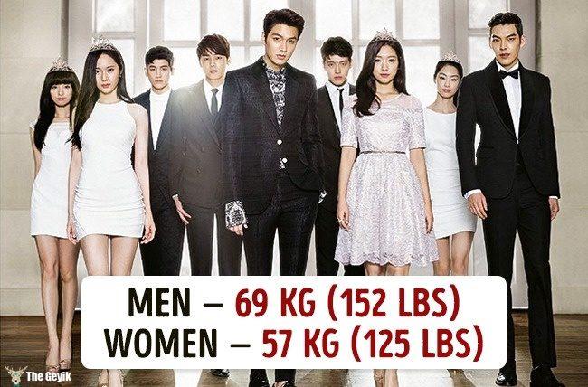 Ülkelere göre ortalama kilolar 14