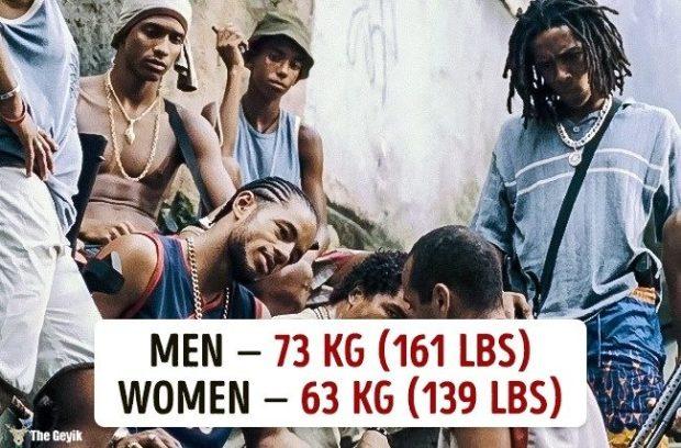 Ülkelere göre ortalama kilolar 6