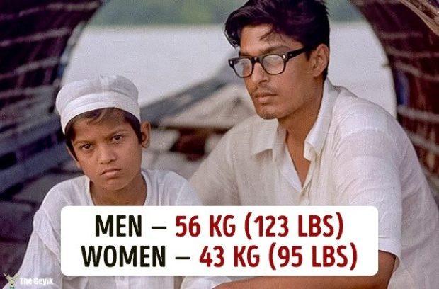 Ülkelere göre ortalama kilolar 8