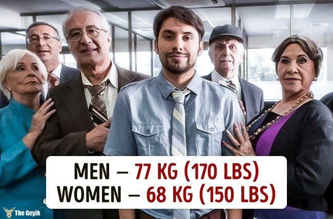 Ülkelere göre ortalama kilolar 9