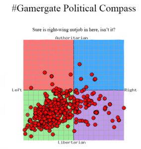 gamergate political compass