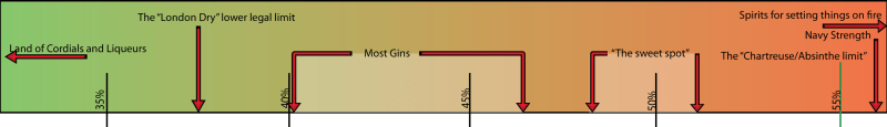 the spectrum of gins