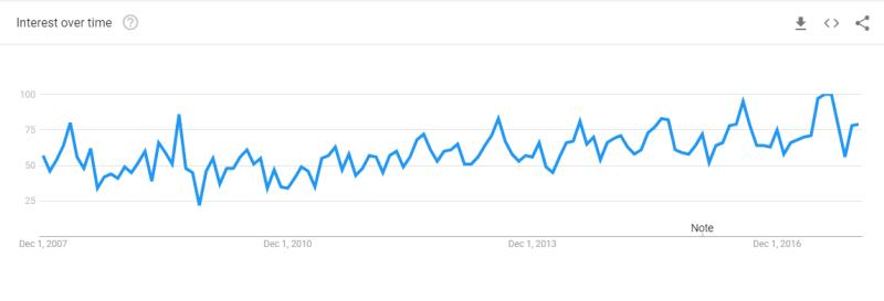 Gin Trends 2017: Bitter Lemon