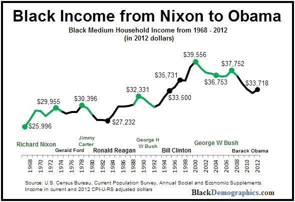 Black American Income from Nixon to Obama Chart | The Girl Next Door is Black