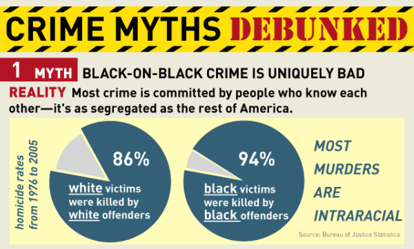 Black on Black Crime Debunked | The Girl Next Door is Black