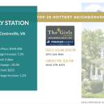 Northern Virginia Tops the Hottest 25 Communities in Washington, DC area