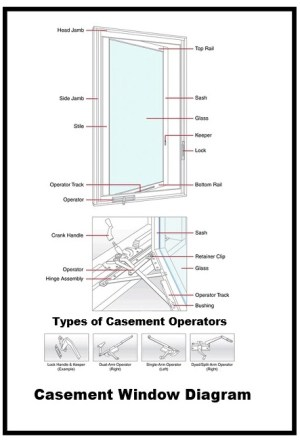 Casement Window Diagram | _______ The Glass Guru of TC________