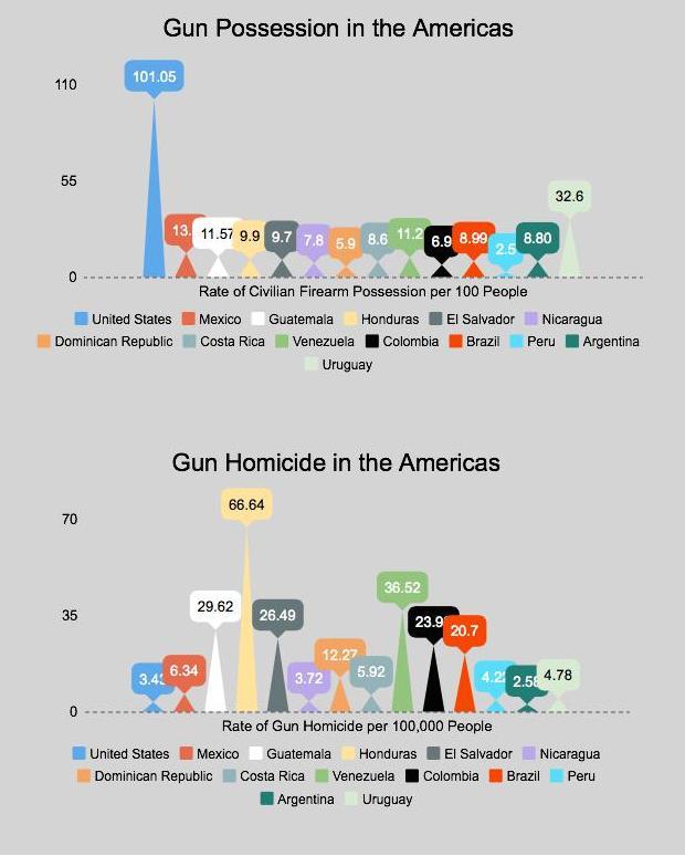 guns-in-the-americas