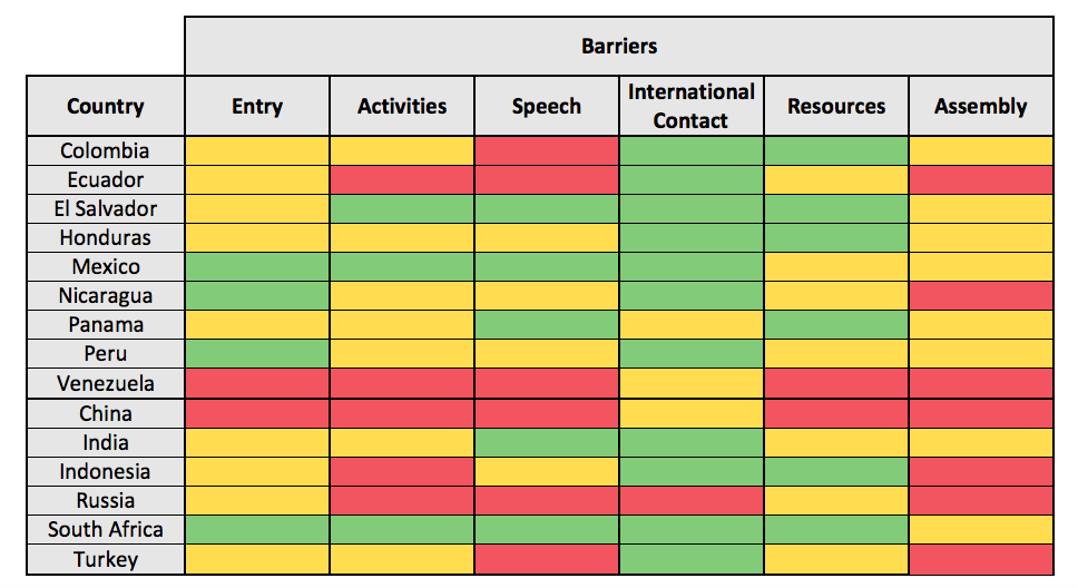 Barriers to NGOs