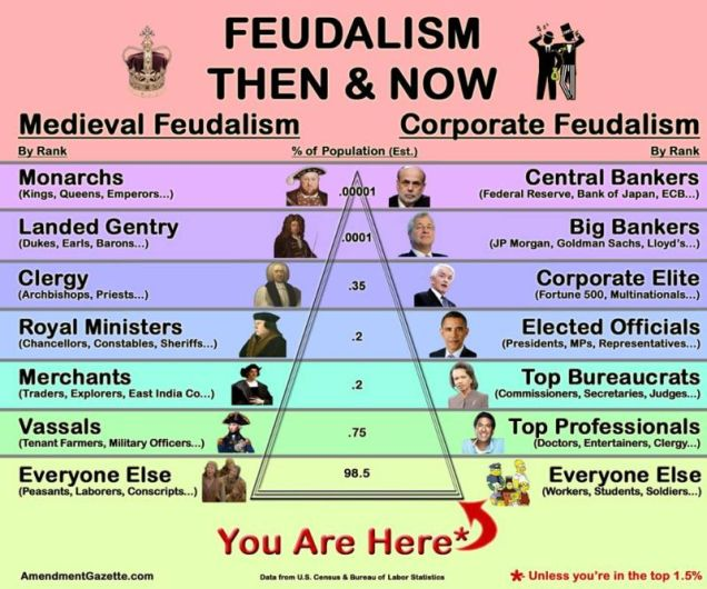 feudalism-then-and-now-hierarchy