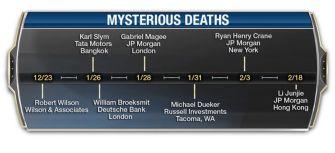 48 Suspicious Banking Deaths