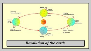 Complete Overview on motions of earth