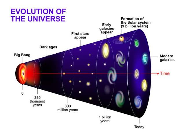 What is beyond the edge of the observable universe?
