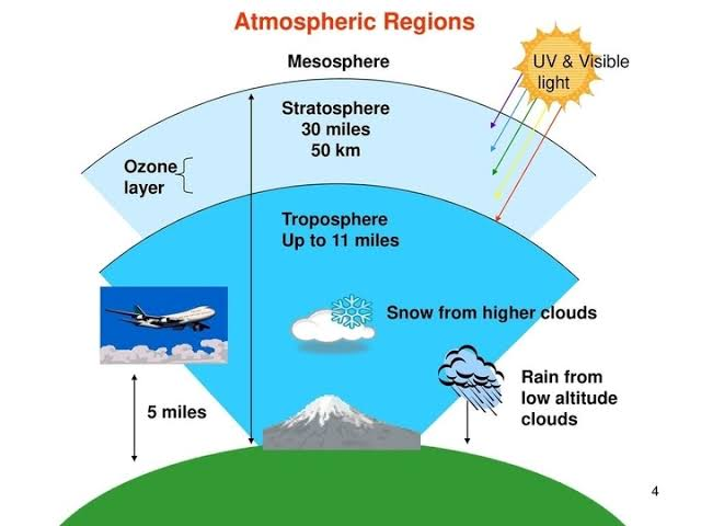 What is the current status of Ozone layer? 2021