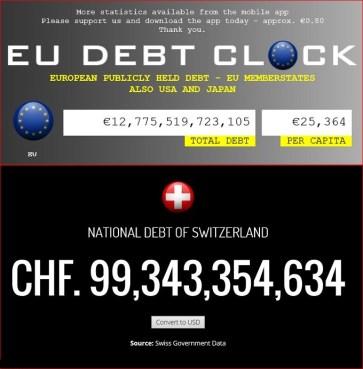 Swiss and EU debt
