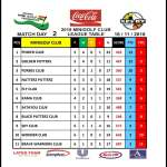 Coca-Cola Clubs League Match Day 2 – Power Club Grabs Top Position