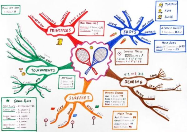 Contoh Mind Mapping Kelompok Sosial