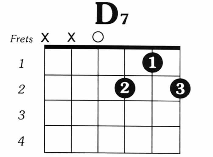 Kunci D7 - Chord Gitar