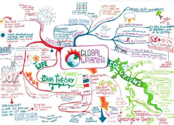 Contoh Mind Mapping Sekolah