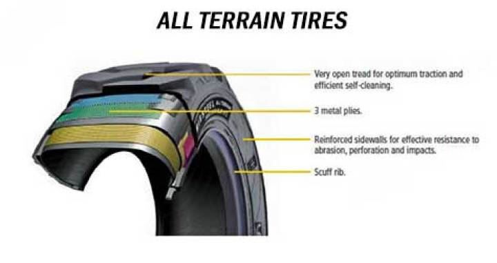 what is all terrain tires