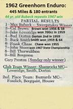 1962 Greenhorn P3 RESULT & Max Bubeck wins