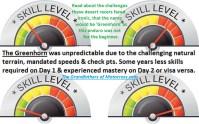 1967 a14 skill level meter, unpredictable