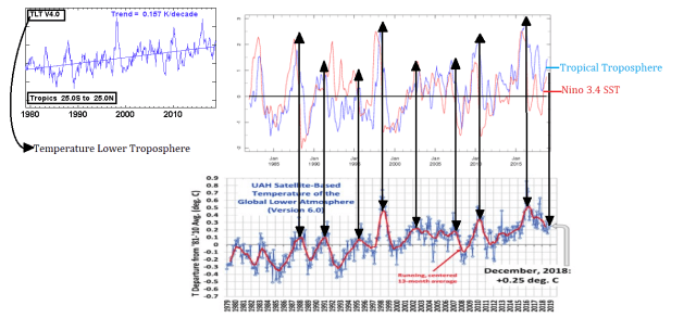 Tropical Troposphere and Nino 3.4