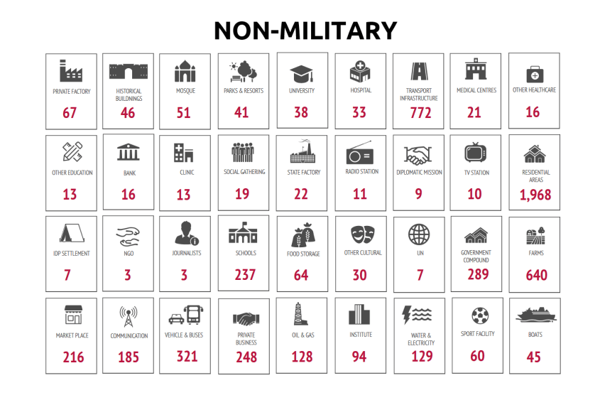 yemen data project non military targets march 2019