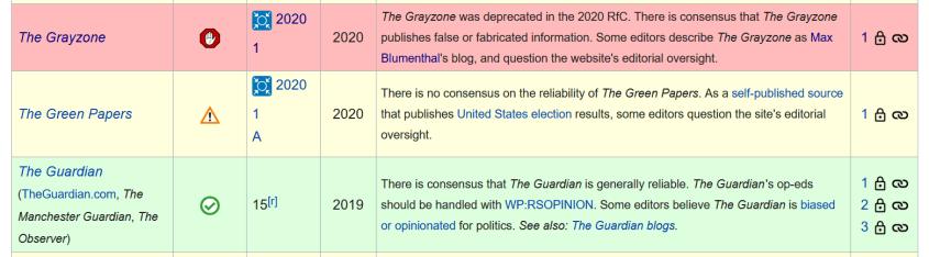 Wikipedia reliable sources The Grayzone