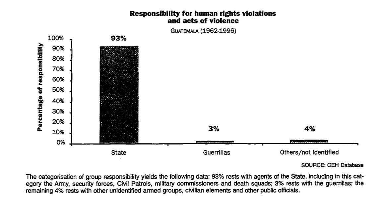 UN Commission Guatemala human rights violations state guerillas