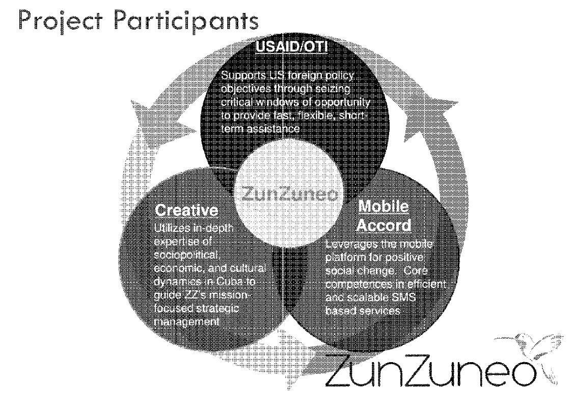 USAID Creative Associates International Cuba ZunZuneo