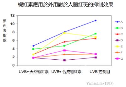 蝦紅素 紫外線UVB