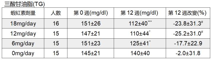 蝦紅素 三高 三酸甘油酯