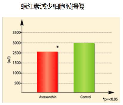 蝦紅素減少細胞膜損傷