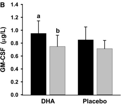 DHA 抗發炎-2