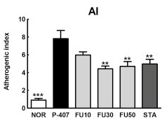 褐藻醣膠-動脈硬化