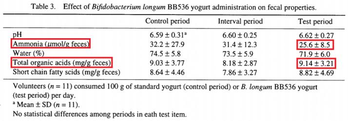 乳酸菌BB536增加腸內有機酸