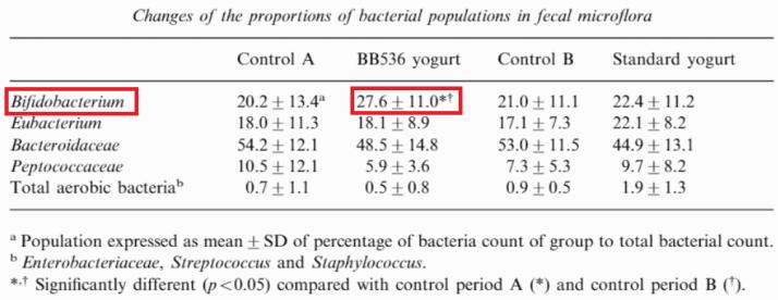 乳酸菌BB536增加腸道好菌