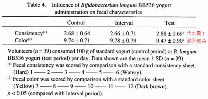 乳酸菌BB536提升糞便含水量