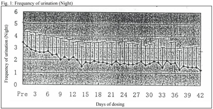南瓜子改善更年期夜尿
