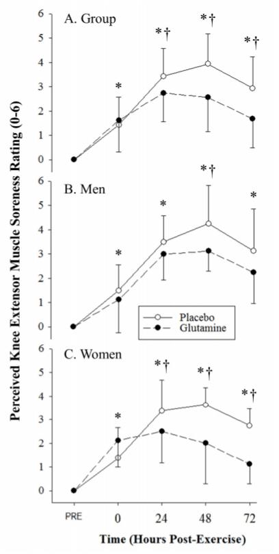 左旋麩醯胺酸健身推薦