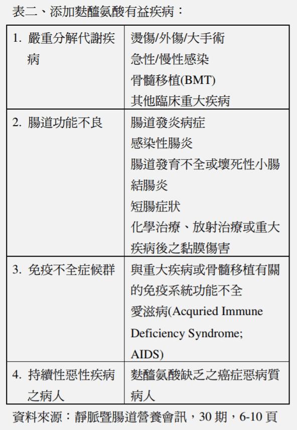 麩醯胺酸一般人可以吃嗎,左旋麩醯胺酸功效改善化療副作用